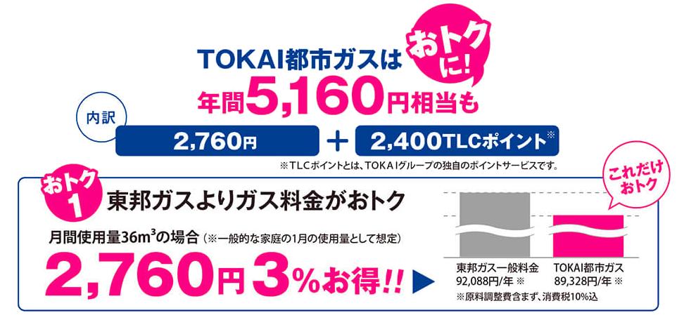 TOKAI都市ガスは年間5,160円相当もおトクに!